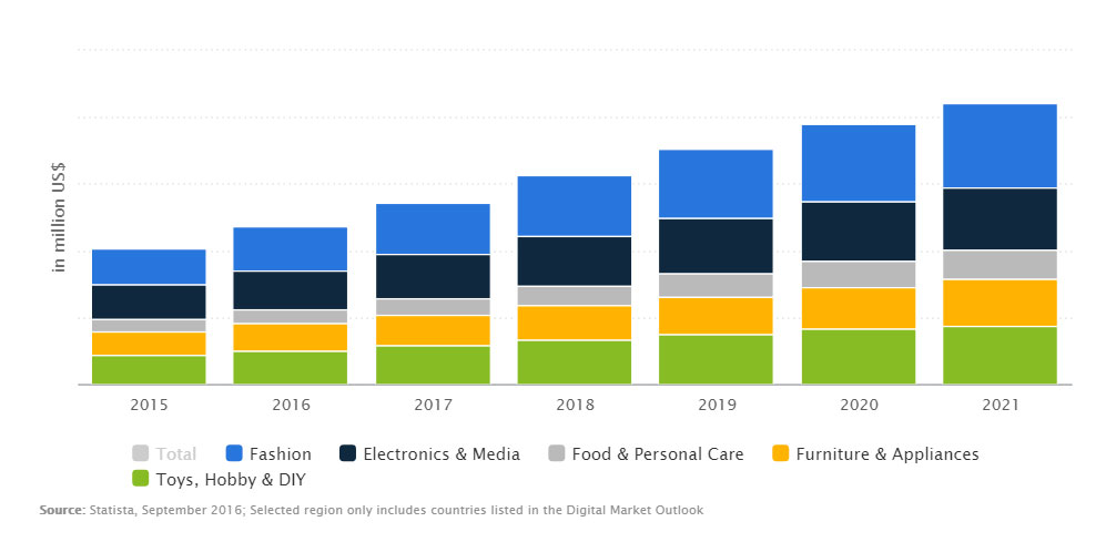ecommerce Stats and Trends